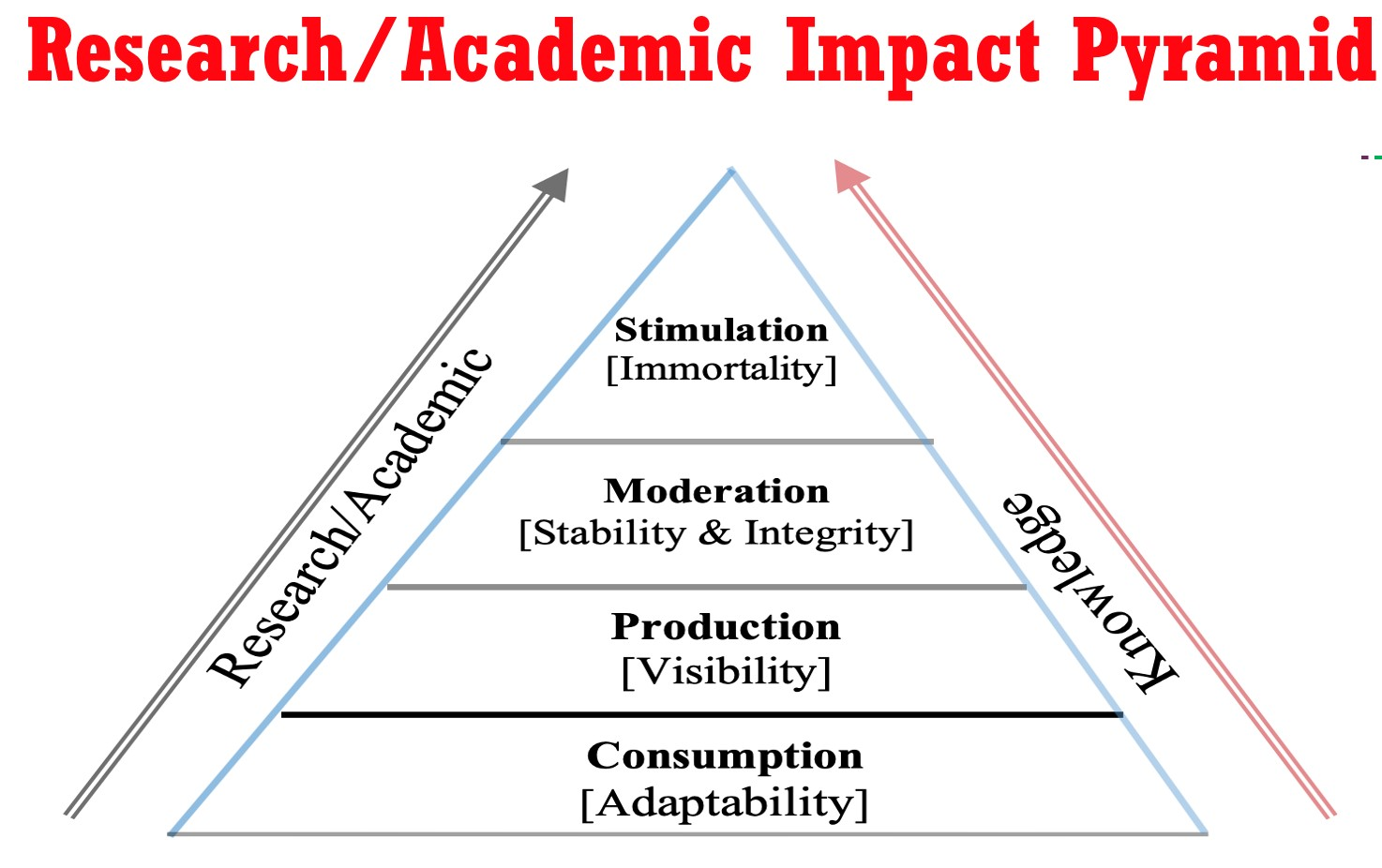Pathways to Rewardable Research Endeavours and Academic Impact Pyramid